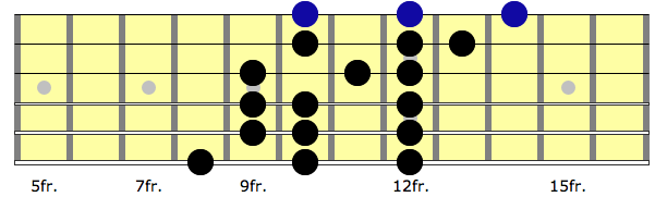 4th position of G major scale on electric guitar.
