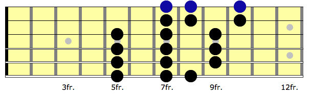 a 3 note per string G major scale, second position.
