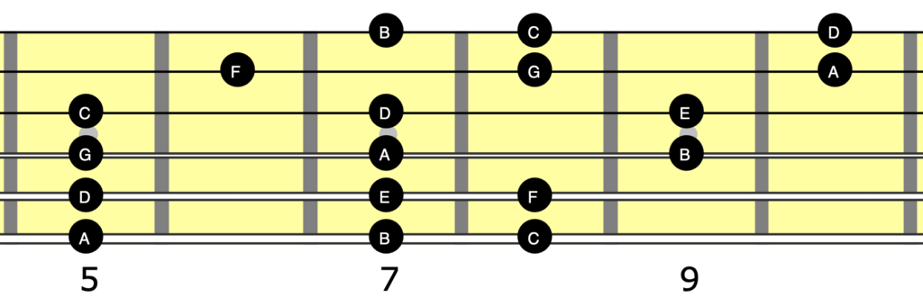 A guitar neck diagram showing a 3 note per string A minor scale.