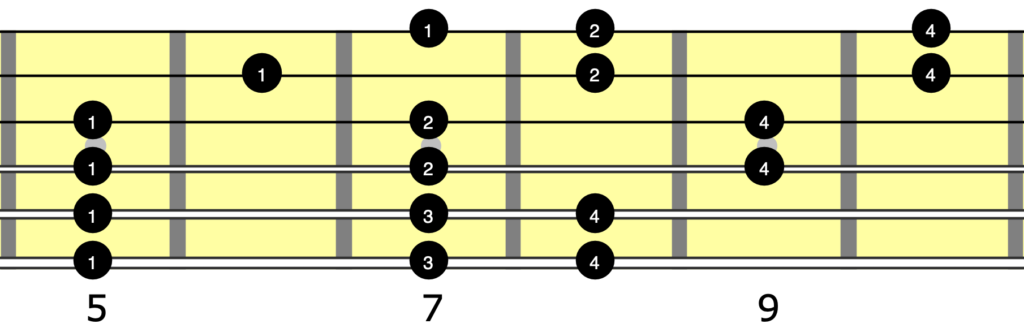 A natural minor scale guitar neck diagram showing which fingers to use.