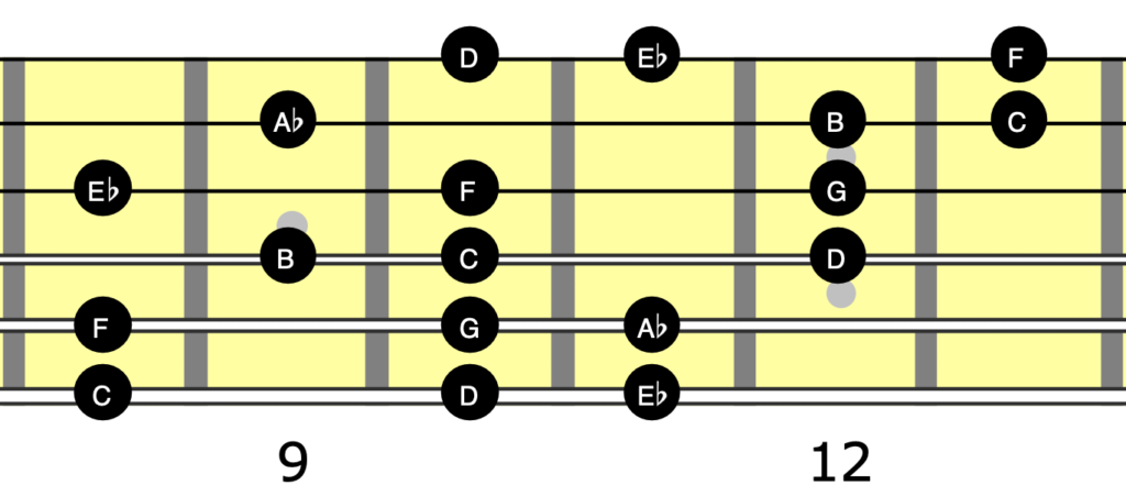 Guitar neck diagram showing C harmonic minor as a three note per string scale covering all six strings.