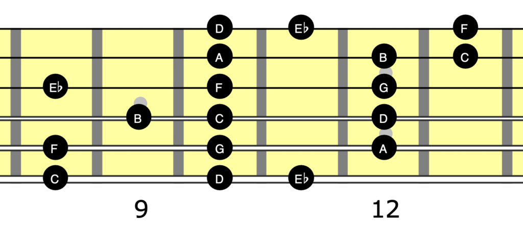 Guitar neck diagram showing the notes in C melodic minor arranged as a 3 note per string scale covering all six strings.