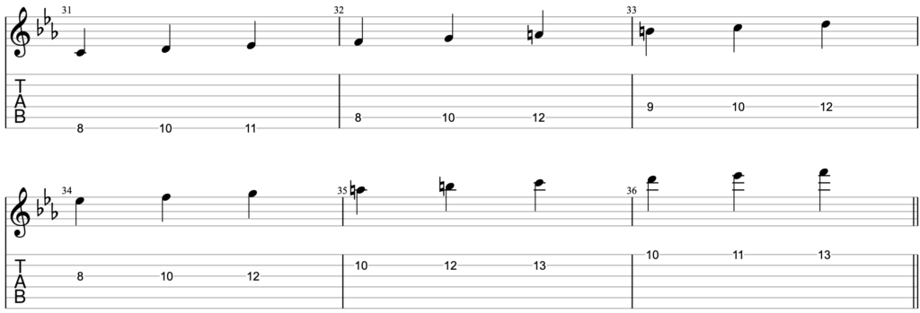 Guitar tablature showing how to play C melodic minor as a 3nps scale.