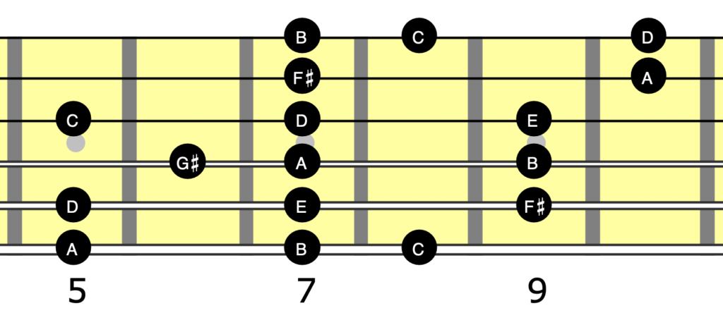 Guitar neck diagram showing A melodic minor as a 3 note per string scale covering all six strings.