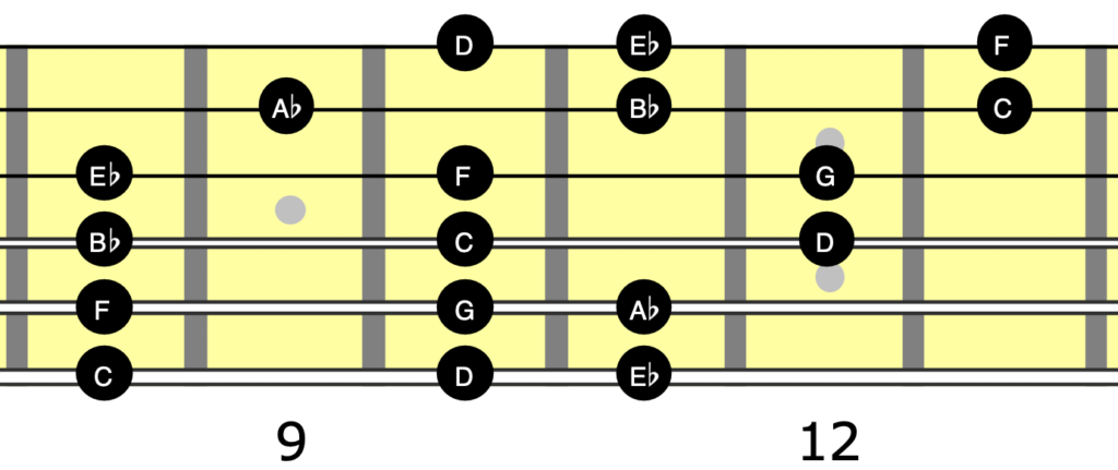Neck diagram showing notes in C minor scale on guitar.