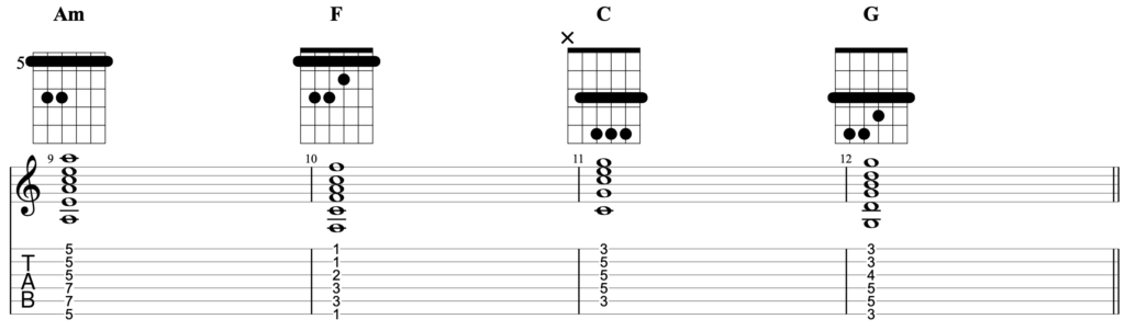 Chord progression in the key of A minor written for guitar with the chords Am - F - C - G being played as barre chords.