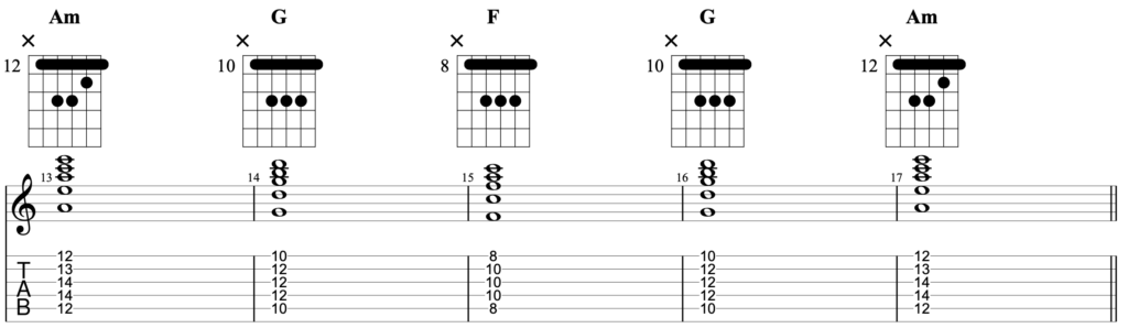 Chord progression written for guitar with the chords Am - G - F - G - Am played using barre chords.