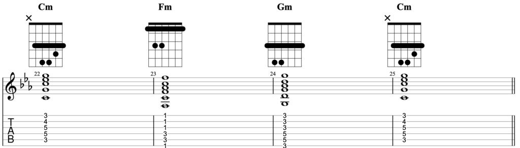 Cm chord progression Cm Fm Gm Cm using barre chords on guitar.