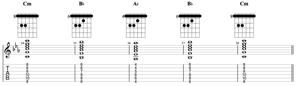 Chord progression in the key of C minor using the chords Cm - Bb - Ab - Bb - Cm, written using root 6 barre chords for guitar.