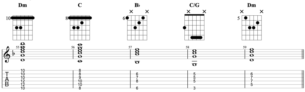 Chord progression for guitar in the key of D minor, using the chords Dm - C - Bb - C/G - Dm