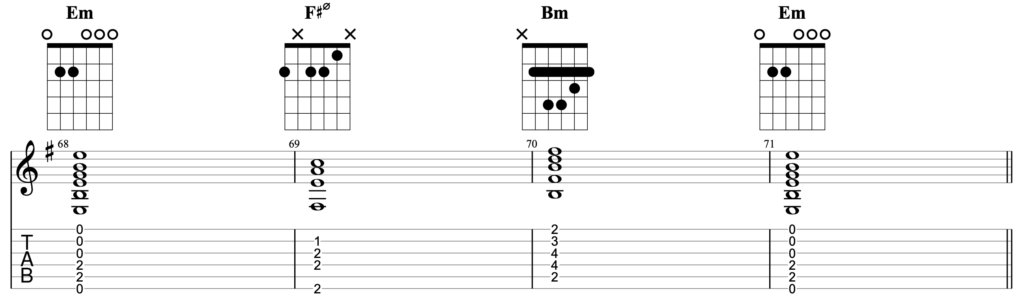 Chord progression for guitar in the key of Em, using barre chords. The chords being played are Em - F#ø7 - Bm - Em
