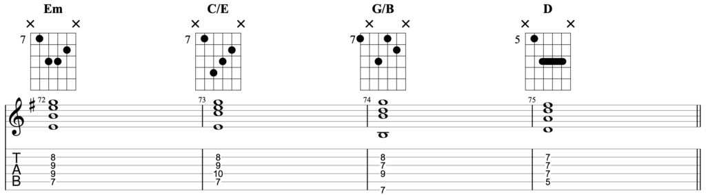 A chord progression in the key of Em, being played on guitar using chords that use 4 strings. The chords are Em - C/E - G/B - D