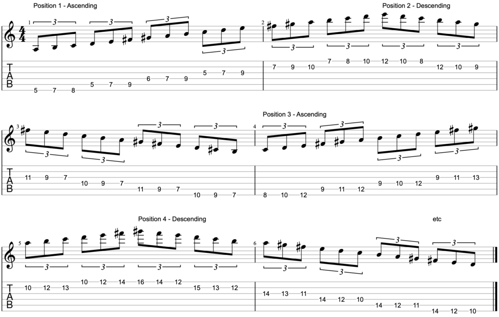 A 3 note per string melodic minor scale exercise for electric guitar. We are alternating between ascending and descending through consecutive scale positions, across all 6 strings.