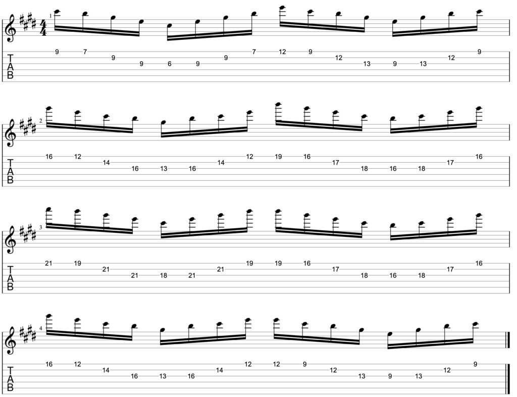 In this arpeggio exercise we are playing all 4 inversions of a C#m7 arpeggio along strings 1, 2 and 3.